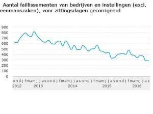 laagste-aantal-faill-sinds-2008-tabel-1